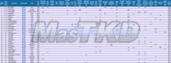 Fo67a_WTF-Olympic-Ranking_Taekwondo_AGO