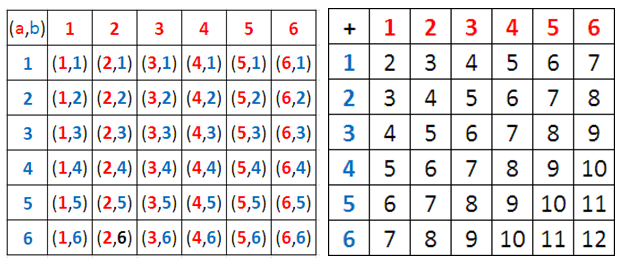 roll 2 dice sample space probability