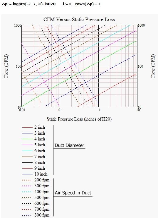Pressure Vs Cfm Fan : Fan airflow versus static pressure diagram math