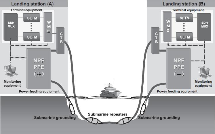 Submarine Fiber