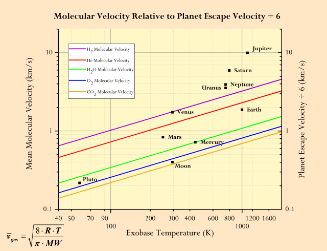 Figure 6: Gas Molecular Velocities Versus Planetary Escape Velocities.