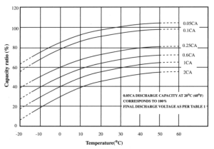 Figure 1: Battery Capacity Chart from Innovative Battery Technologies. (Source)