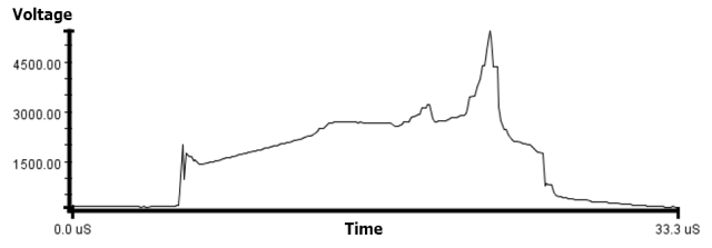 Figure M: Surge Voltage Test Waveform.