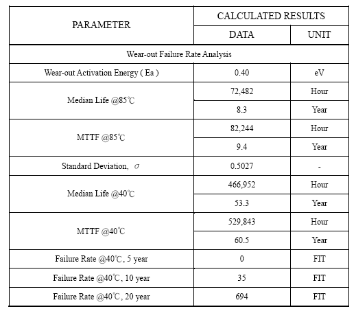 Table 1: Example of Typical Laser Reliability Parameters.