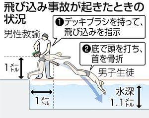 首骨折飛び込み事故が起きた時の状況