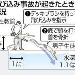 水泳の飛び込み授業で高3が首を骨折し胸から下が麻痺!過去に29件も事故?