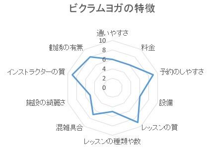 BIKRAMYOGA(ビクラムヨガ)の特徴