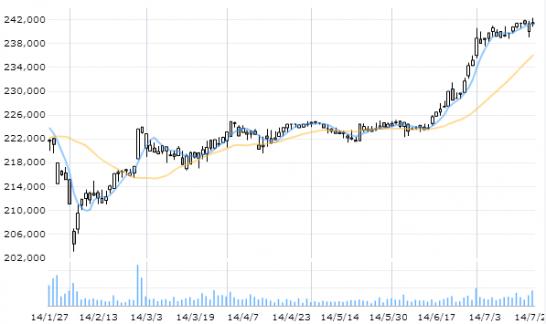 ケネディクス・レジデンシャル投資法人のチャート