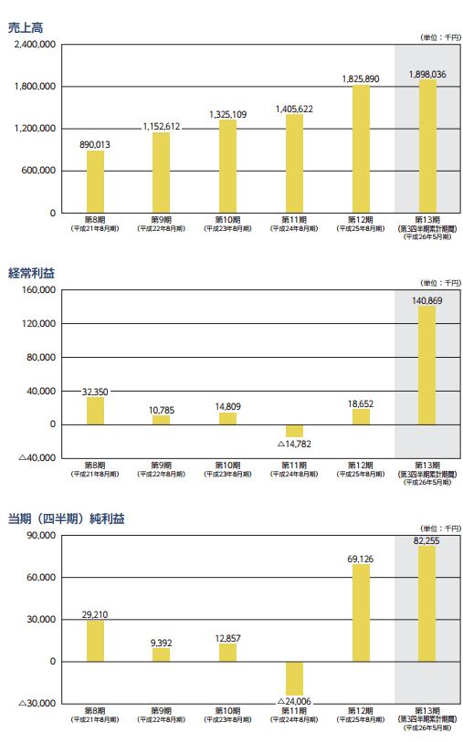 日本PCサービスの業績推移