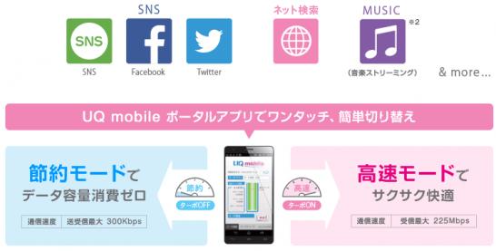 UQ mobileの節約モードのベネフィットイメージ