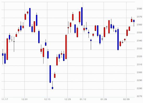 日経JASDAQ指数の推移(2014年11月14日~2015年1月14日)