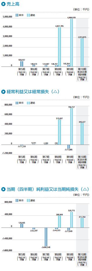 日本スキー場開発の業績推移