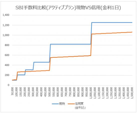 SBI証券の現物取引と信用取引の手数料比較(アクティブプラン)