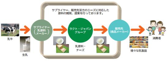 ラクトジャパングループの乳原料・チーズ部門の事業の流れ