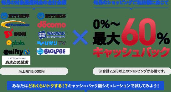 NTTグループカードのキャッシュバックの仕組み
