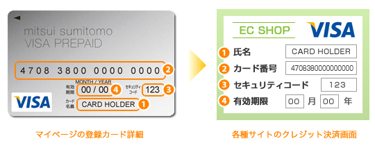 三井住友VISAプリペイドカードのネット通販での入力