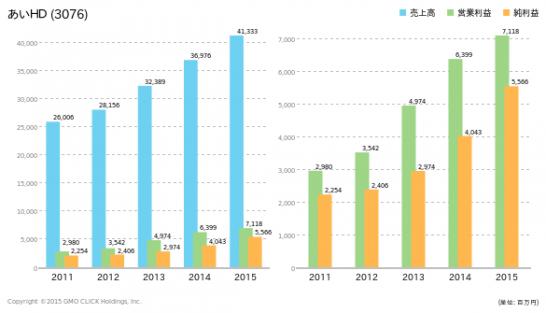 あいホールディングスの業績推移のグラフ