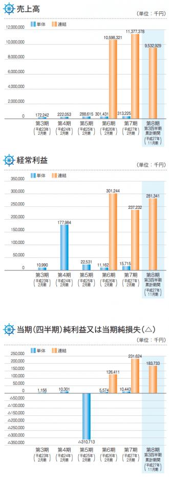 ヨシムラ・フード・ホールディングスの業績推移