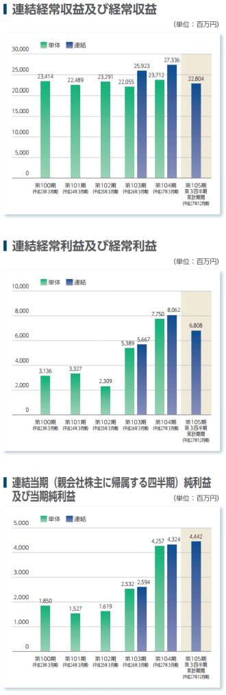 富山第一銀行の業績推移