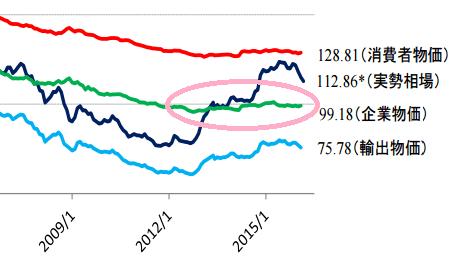 ドル円の購買力平価(2012年~2015年)