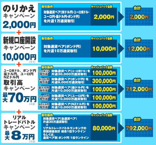 ヒロセ通商の乗り換えキャンペーン詳細