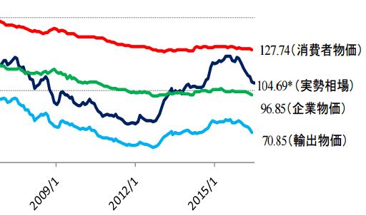 ドル円購買力平価と実勢相場(2008~2016年)