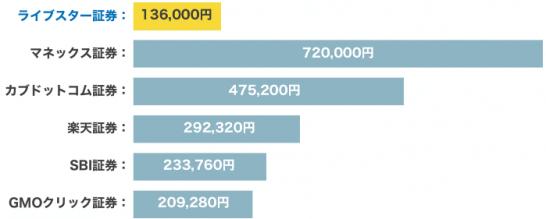 ライブスター証券と他のネット証券の手数料比較