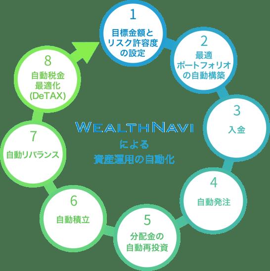 WealthNaviの資産運用の自動化