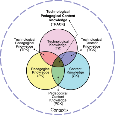 Venn Diagram of Technological Pedagogical Content Knowledge