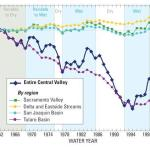 Groundwater decline, Central Valley, USGS 2009