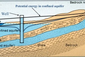 Aquifer diagram sliderbox