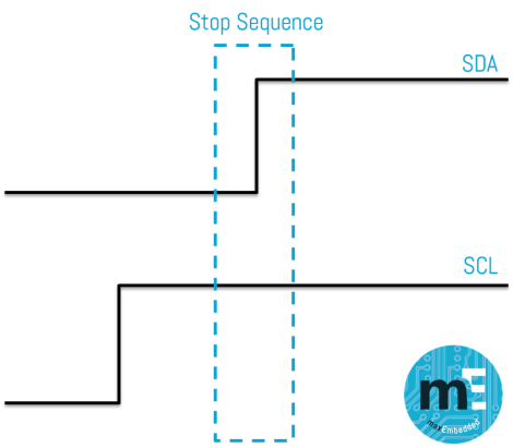 I2C Stop Sequence