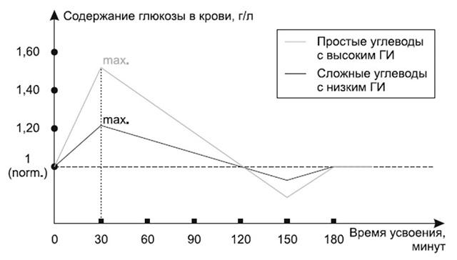 Гликемический индекс простых и сложных углеводов.