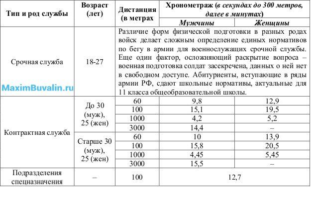 Таблица 7. Нормативы для военнослужащих