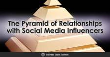 The Pyramid of Relationships with Social Media Influencers