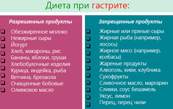 Диета При Атрофическом Гастрите Желудка Меню