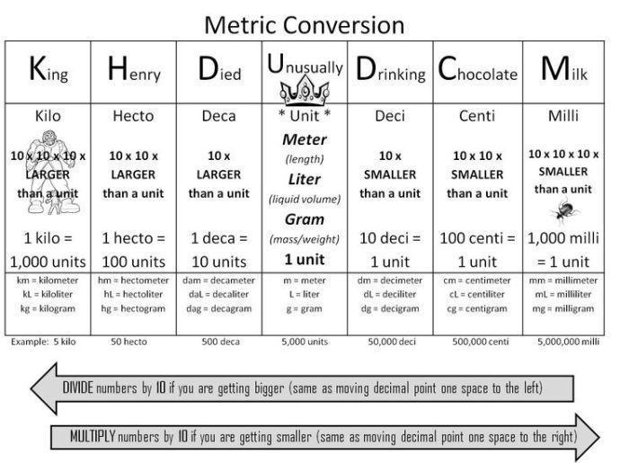 Milots Messages Converting Metric Units Of Measurement