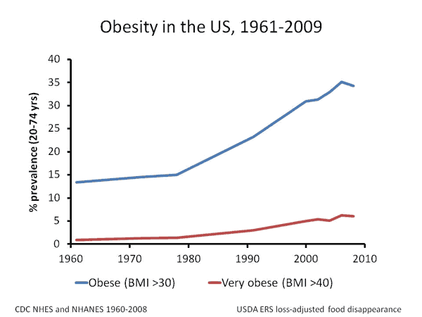 What are your thoughts on overwork/overconsumption in america causing negative health effects?