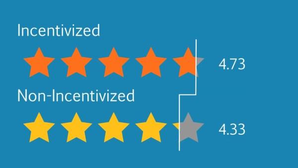 amazon-incentivized