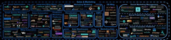 marketing-technology-luma-land