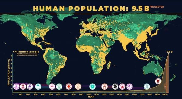 human-population-amnh