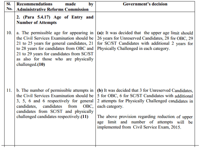 ARC Recommendations on lowering the age limit for IAS exam