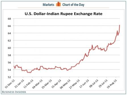Us dollar - indian rupee historical forex chart