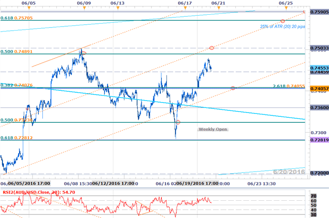 AUD/USD: RBA Minutes, Fed Testimony to Offer Long Entries