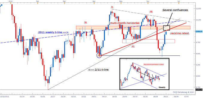 DAX: Snap-back Rally Brings Familiar Resistance Zone Back into Play
