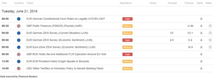 "EUR/USD Short Term Levels Ahead of Draghi and Yellen, ""Brexit"" Risks"