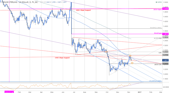 GBP/USD Weakness to Be Viewed as Opportunity