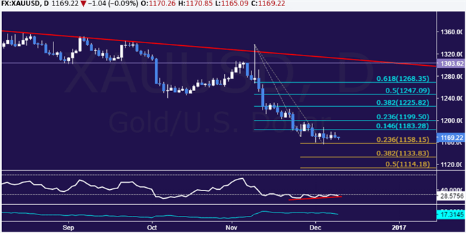 Gold Price Upswing May Precede FOMC Rate Decision