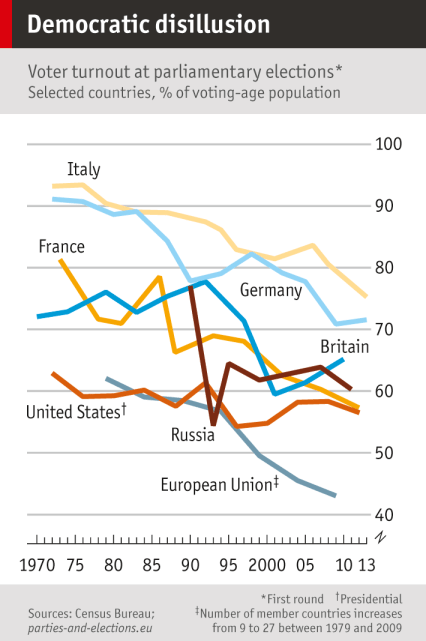 Chart showing voter turnout by country at parliamentary elections, 1970 to 2013