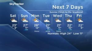 Saskatoon weather outlook – August 19
